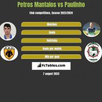 Petros Mantalos vs Paulinho h2h player stats