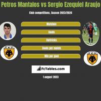 Petros Mantalos vs Sergio Ezequiel Araujo h2h player stats