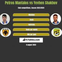 Petros Mantalos vs Yevhen Shakhov h2h player stats