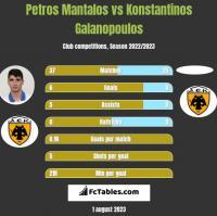 Petros Mantalos vs Konstantinos Galanopoulos h2h player stats
