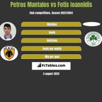 Petros Mantalos vs Fotis Ioannidis h2h player stats