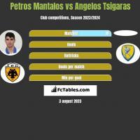 Petros Mantalos vs Angelos Tsigaras h2h player stats
