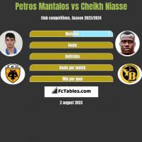 Petros Mantalos vs Cheikh Niasse h2h player stats