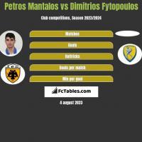 Petros Mantalos vs Dimitrios Fytopoulos h2h player stats