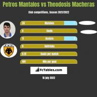 Petros Mantalos vs Theodosis Macheras h2h player stats