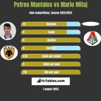 Petros Mantalos vs Mario Mitaj h2h player stats