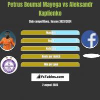 Petrus Boumal Mayega vs Aleksandr Kaplienko h2h player stats