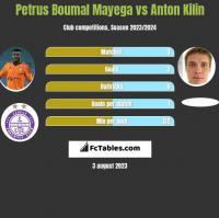 Petrus Boumal Mayega vs Anton Kilin h2h player stats