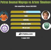 Petrus Boumal Mayega vs Artem Timofeev h2h player stats