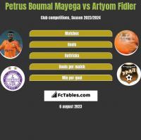 Petrus Boumal Mayega vs Artyom Fidler h2h player stats