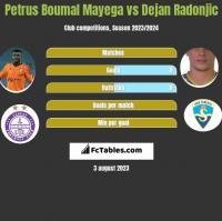 Petrus Boumal Mayega vs Dejan Radonjić h2h player stats