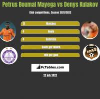 Petrus Boumal Mayega vs Denys Kułakow h2h player stats