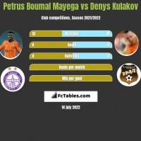 Petrus Boumal Mayega vs Denys Kulakov h2h player stats