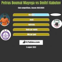Petrus Boumal Mayega vs Dmitri Kabutov h2h player stats