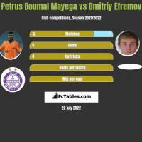 Petrus Boumal Mayega vs Dmitriy Efremov h2h player stats