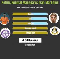 Petrus Boumal Mayega vs Ivan Markelov h2h player stats