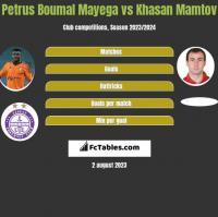 Petrus Boumal Mayega vs Khasan Mamtov h2h player stats