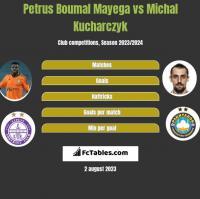 Petrus Boumal Mayega vs Michal Kucharczyk h2h player stats