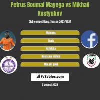 Petrus Boumal Mayega vs Mikhail Kostyukov h2h player stats
