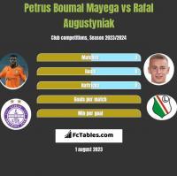 Petrus Boumal Mayega vs Rafal Augustyniak h2h player stats