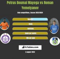 Petrus Boumal Mayega vs Roman Yemelyanov h2h player stats