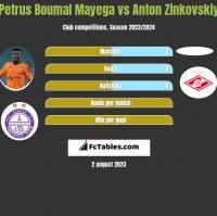 Petrus Boumal Mayega vs Anton Zinkovskiy h2h player stats