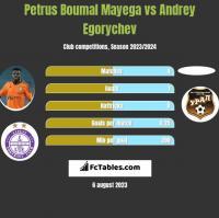 Petrus Boumal Mayega vs Andrey Egorychev h2h player stats