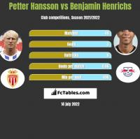 Petter Hansson vs Benjamin Henrichs h2h player stats