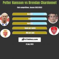 Petter Hansson vs Brendan Chardonnet h2h player stats