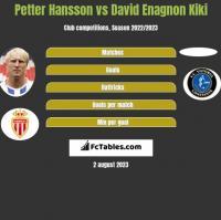 Petter Hansson vs David Enagnon Kiki h2h player stats
