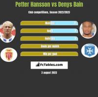Petter Hansson vs Denys Bain h2h player stats
