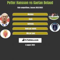 Petter Hansson vs Gaetan Belaud h2h player stats