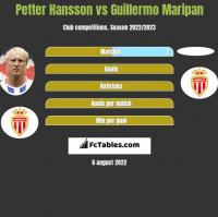 Petter Hansson vs Guillermo Maripan h2h player stats