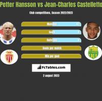 Petter Hansson vs Jean-Charles Castelletto h2h player stats