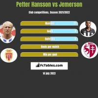 Petter Hansson vs Jemerson h2h player stats