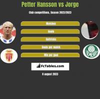 Petter Hansson vs Jorge h2h player stats