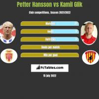 Petter Hansson vs Kamil Glik h2h player stats