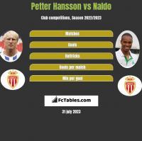 Petter Hansson vs Naldo h2h player stats