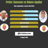 Petter Hansson vs Ruben Aguilar h2h player stats