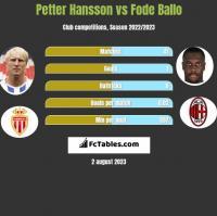Petter Hansson vs Fode Ballo h2h player stats