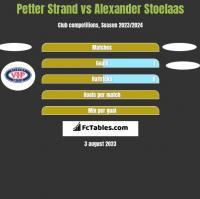 Petter Strand vs Alexander Stoelaas h2h player stats