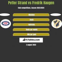 Petter Strand vs Fredrik Haugen h2h player stats