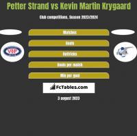 Petter Strand vs Kevin Martin Krygaard h2h player stats