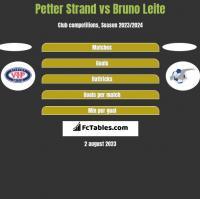 Petter Strand vs Bruno Leite h2h player stats