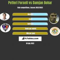 Petteri Forsell vs Damjan Bohar h2h player stats