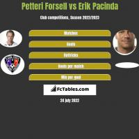 Petteri Forsell vs Erik Pacinda h2h player stats