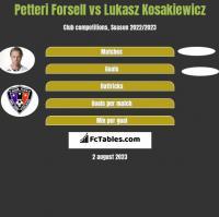 Petteri Forsell vs Lukasz Kosakiewicz h2h player stats