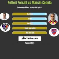 Petteri Forsell vs Marcin Cebula h2h player stats