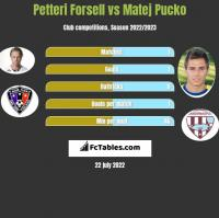 Petteri Forsell vs Matej Pucko h2h player stats