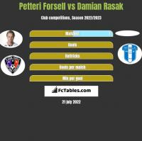 Petteri Forsell vs Damian Rasak h2h player stats